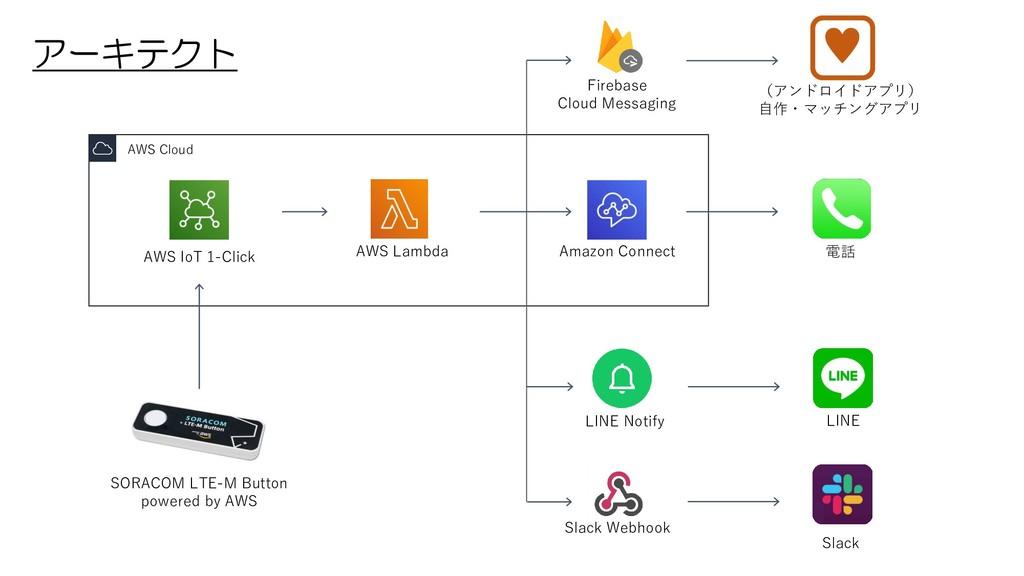AWS Cloud AWS IoT 1-Click AWS Lambda Amazon Con...