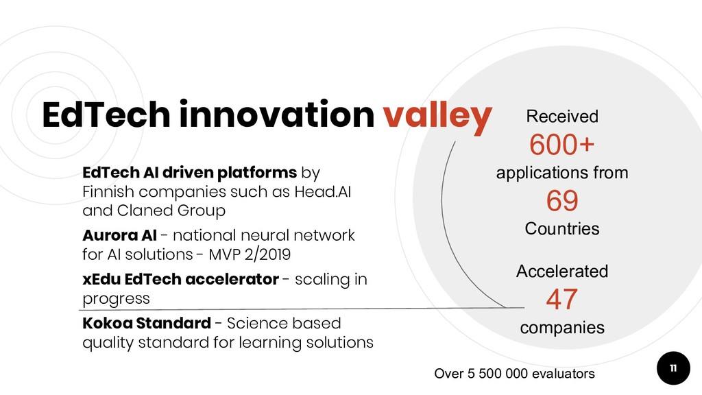 EdTech innovation valley EdTech AI driven platf...