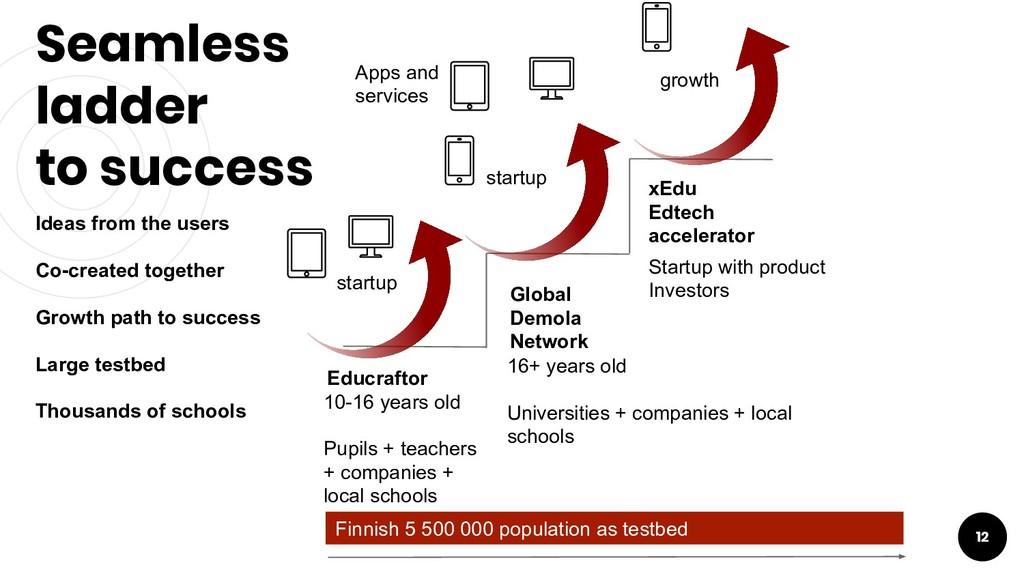 Seamless ladder to success 12 Educraftor Global...