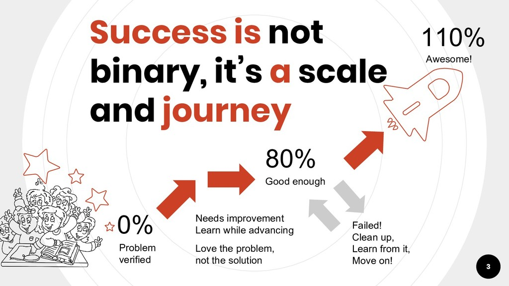 Success is not binary, it's a scale and journey...