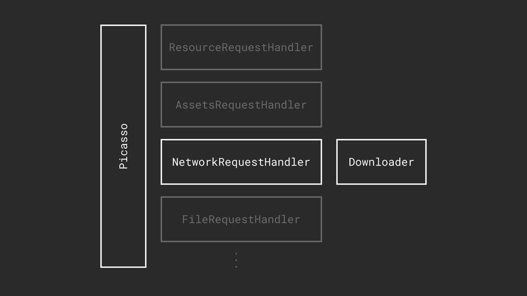 Downloader Picasso ResourceRequestHandler Asset...