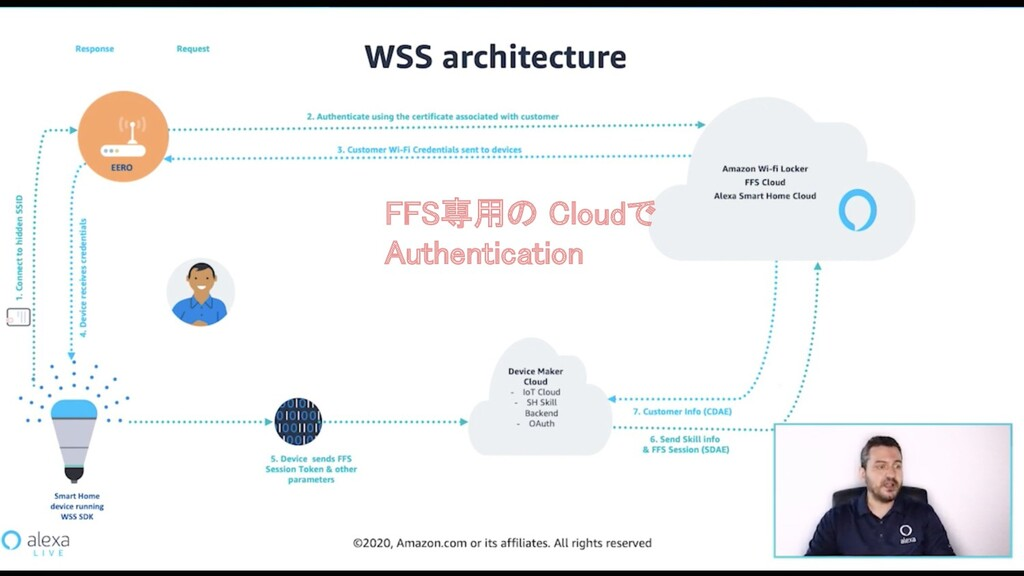 FFS専用の Cloudで Authentication