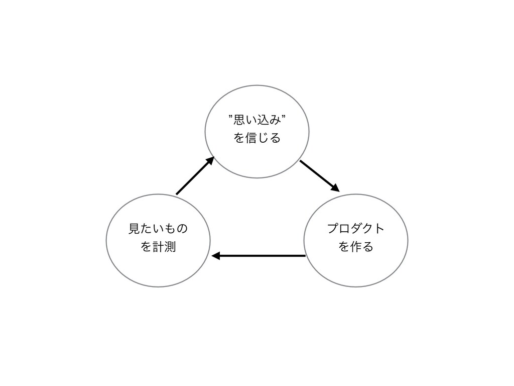 ϓϩμΫτ Λ࡞Δ ݟ͍ͨͷ Λܭଌ zࢥ͍ࠐΈz Λ৴͡Δ