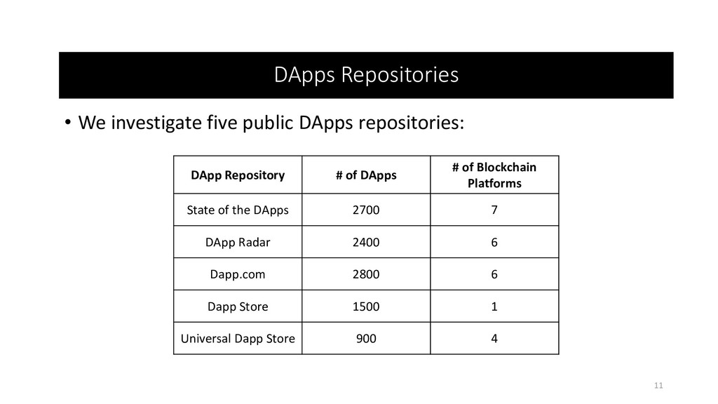 • We investigate five public DApps repositories...