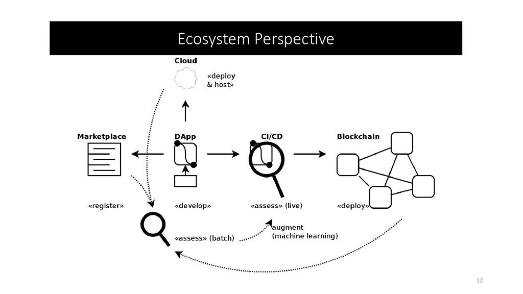 Ecosystem Perspective 12