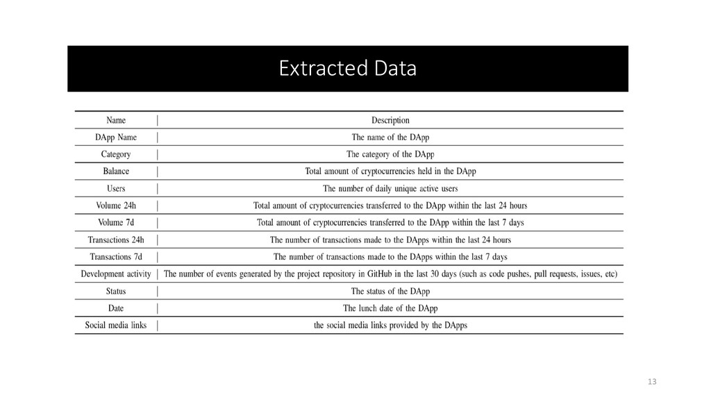 Extracted Data 13