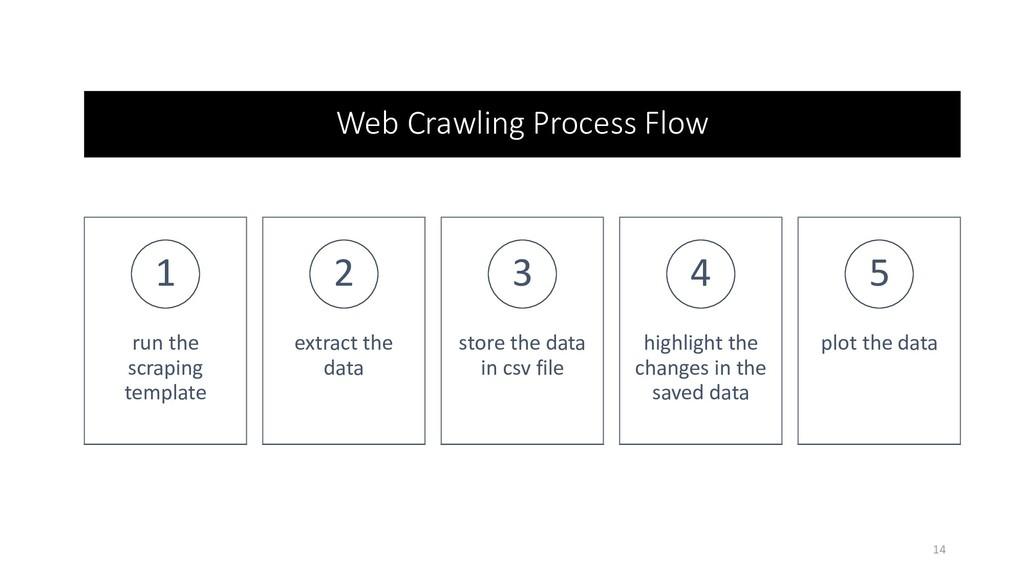 Web Crawling Process Flow run the scraping temp...