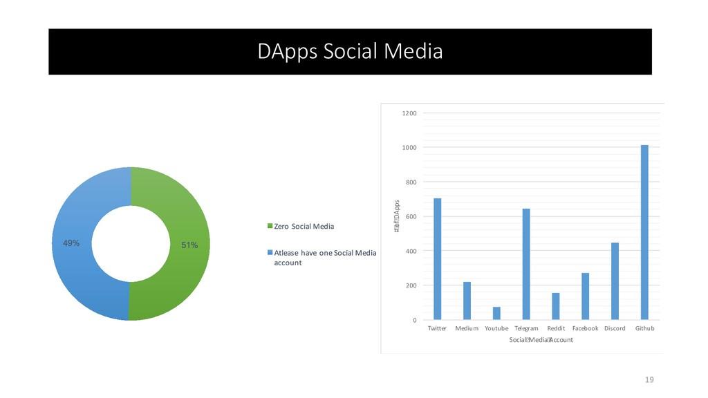 DApps Social Media 0 200 400 600 800 1000 1200 ...