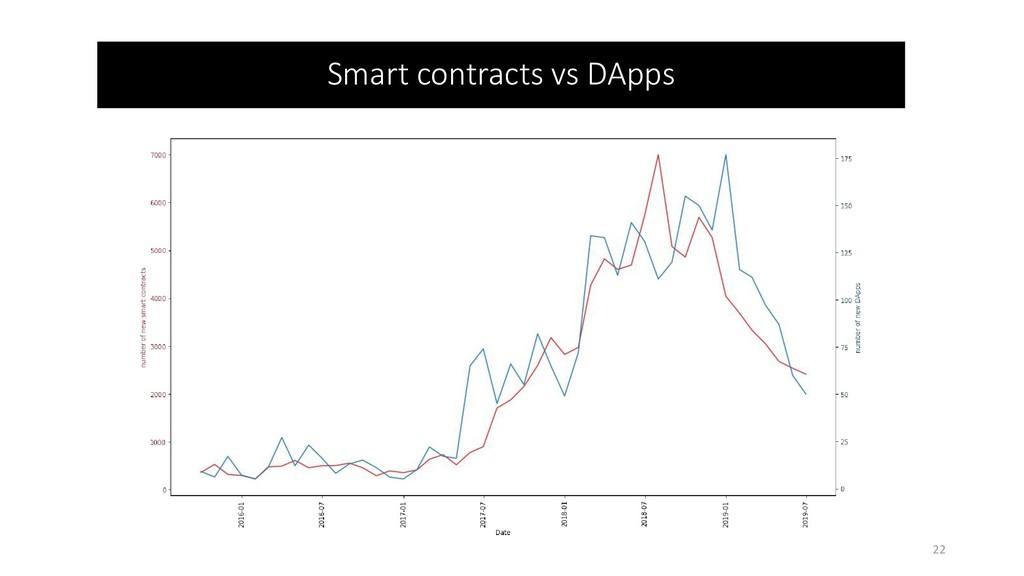 Smart contracts vs DApps 22