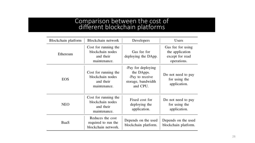 Comparison between the cost of different blockc...