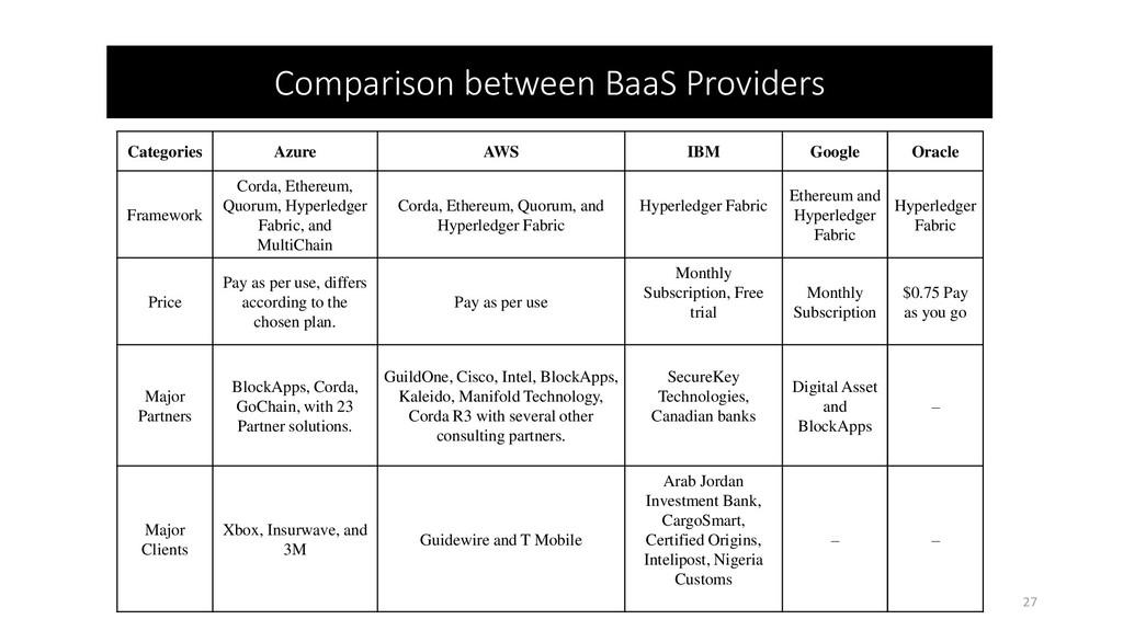 Comparison between BaaS Providers Categories Az...