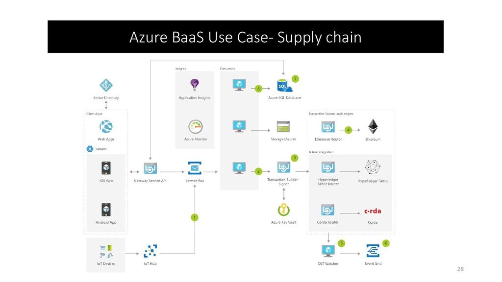 28 Azure BaaS Use Case- Supply chain