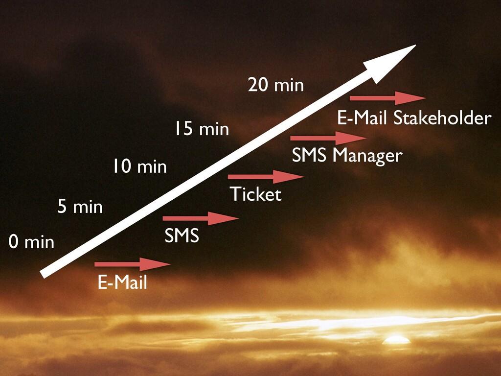 0 min 5 min 10 min 15 min 20 min E-Mail SMS Tic...