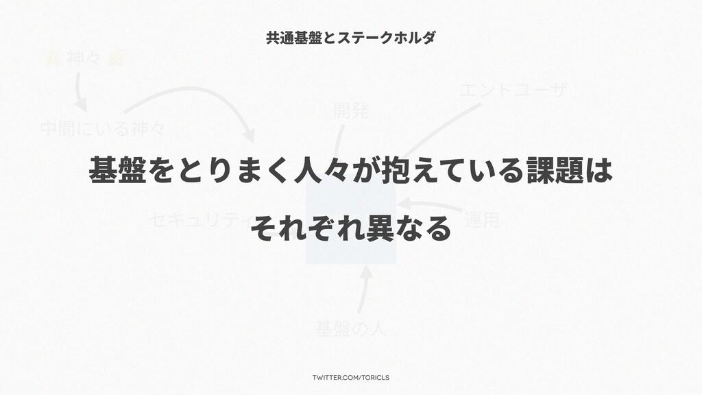 twitter.com/toricls 共通基盤とステークホルダ 基盤的なもの 基盤の⼈ 運⽤...