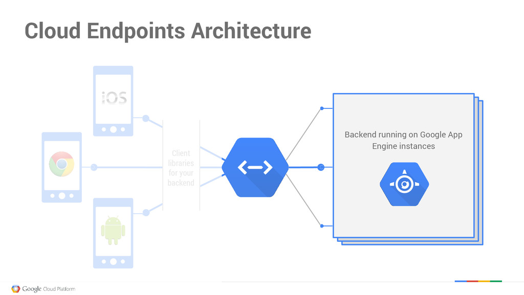 Mobile Backend Running on Google App Engine Ins...