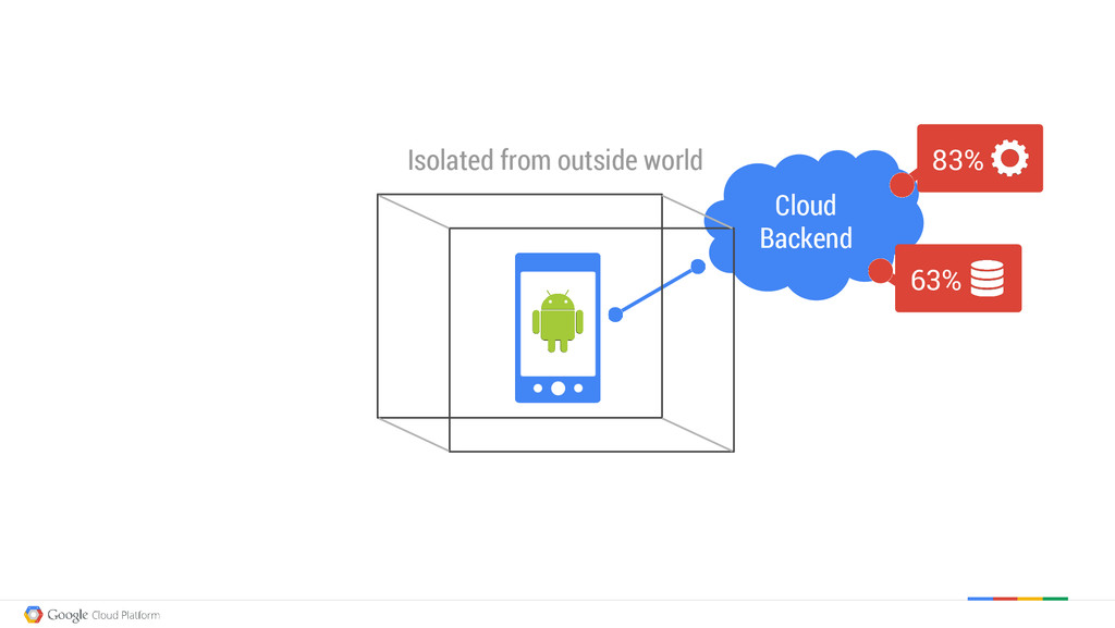 Cloud Backend Isolated from outside world 83% 6...