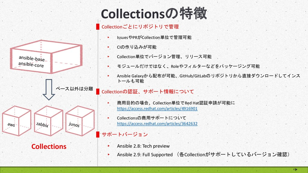 4 Collectionsの特徴 Collectionごとにリポジトリで管理 ▸ Issues...