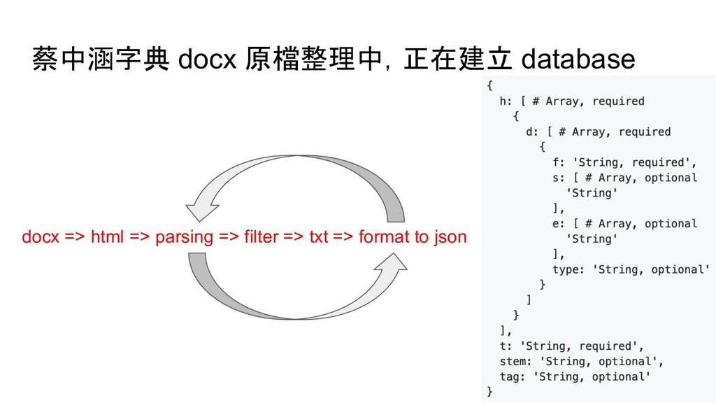 蔡中涵字典 docx 原檔整理中,正在建立 database docx => html => ...