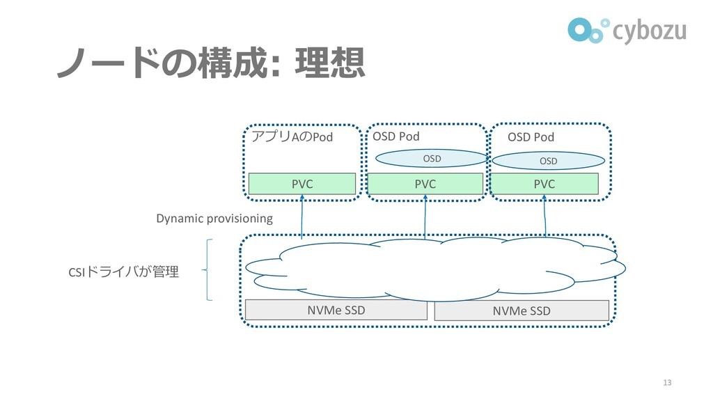 ノードの構成: 理想 13 NVMe SSD NVMe SSD PVC PVC PVC OSD...
