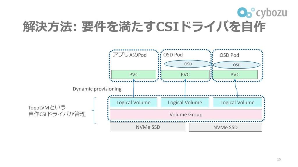 解決方法: 要件を満たすCSIドライバを自作 15 NVMe SSD NVMe SSD Vol...
