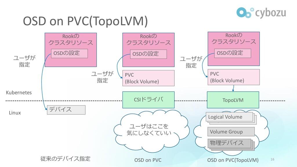 デバイス 従来のデバイス指定 ユーザが 指定 OSD on PVC PVC (Block Vo...