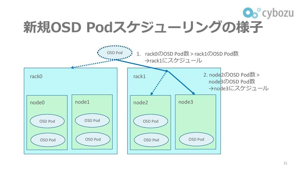 新規OSD Podスケジューリングの様子 31 rack0 node0 OSD Pod OSD...
