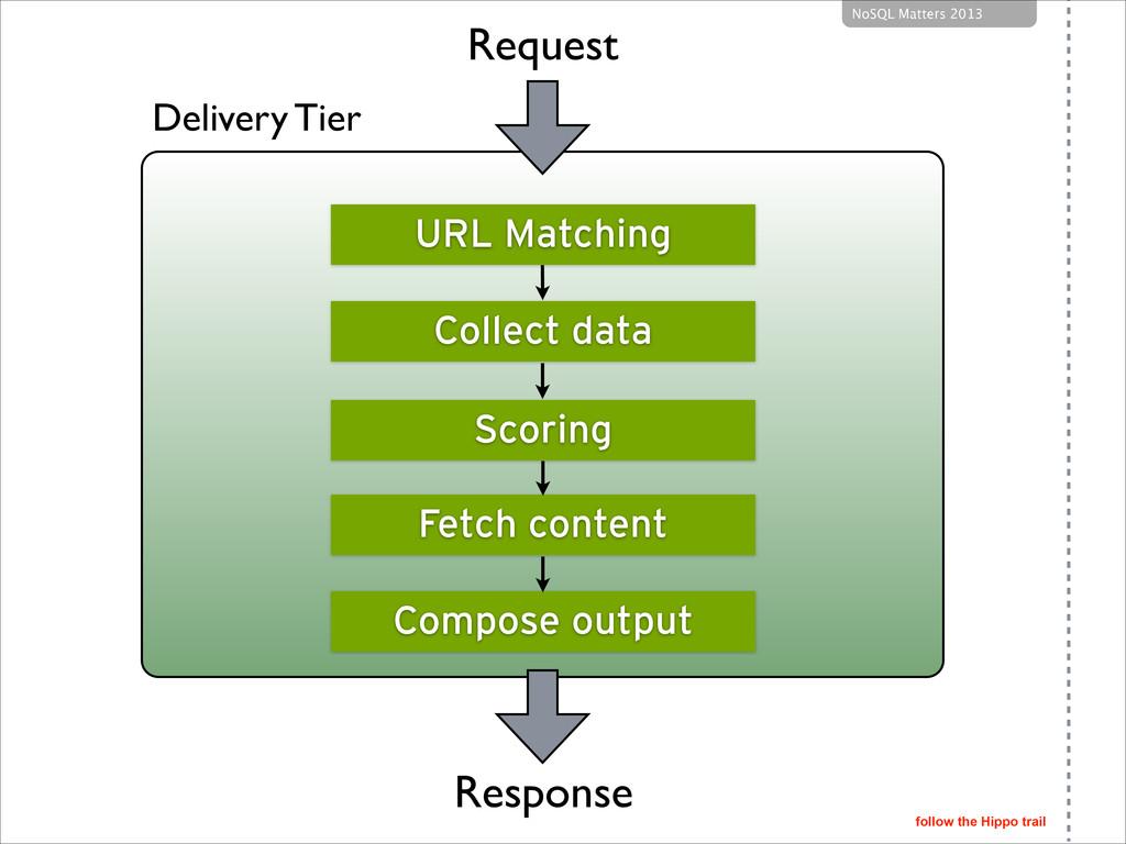 follow the Hippo trail NoSQL Matters 2013 Deliv...