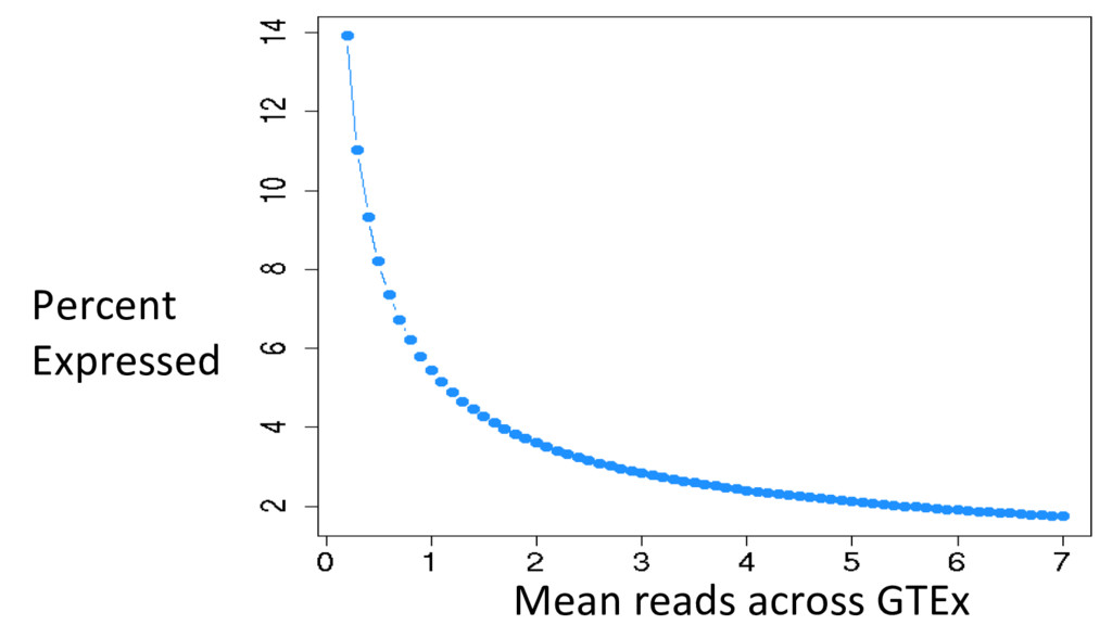 Percent Expressed Mean reads across GTEx