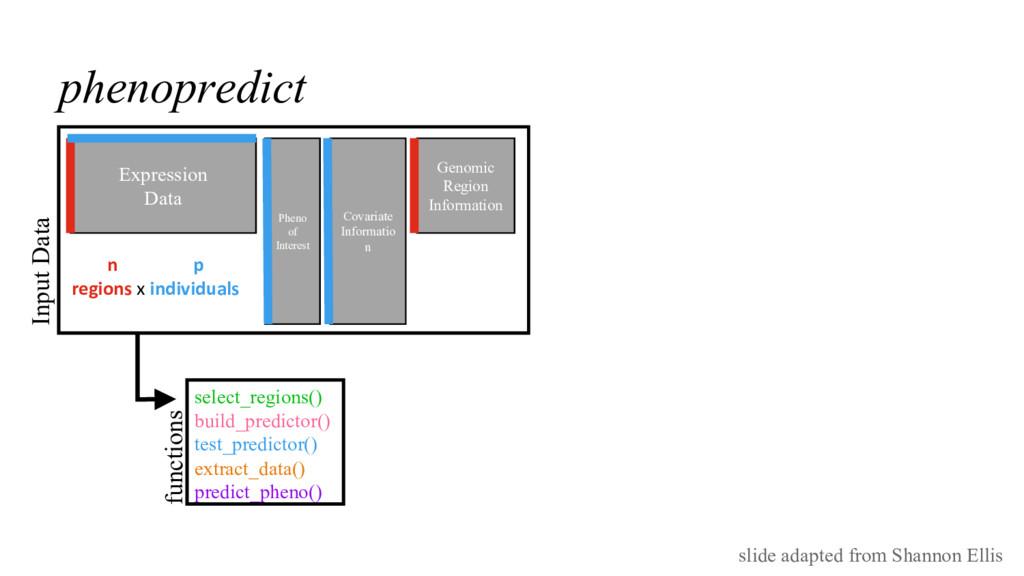 phenopredict Expression Data Covariate Informat...