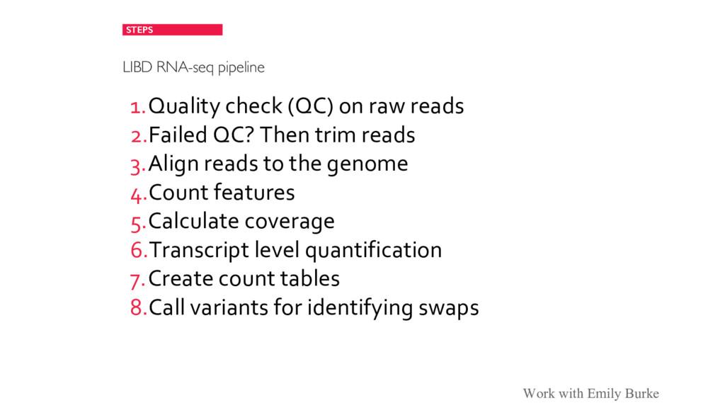 STEPS LIBD RNA-seq pipeline 1.Quality check (QC...