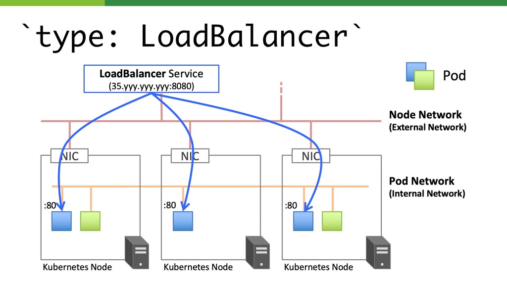 `type: LoadBalancer` page 014