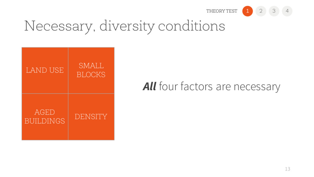 Necessary, diversity conditions All four factor...