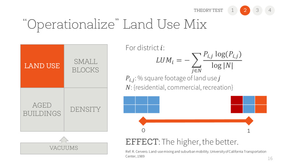 """Operationalize"" Land Use Mix For district : % ..."