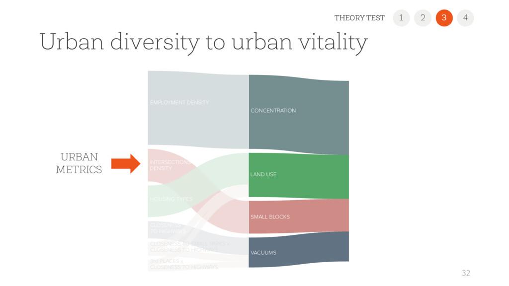 Urban diversity to urban vitality 32 1 2 3 4 TH...