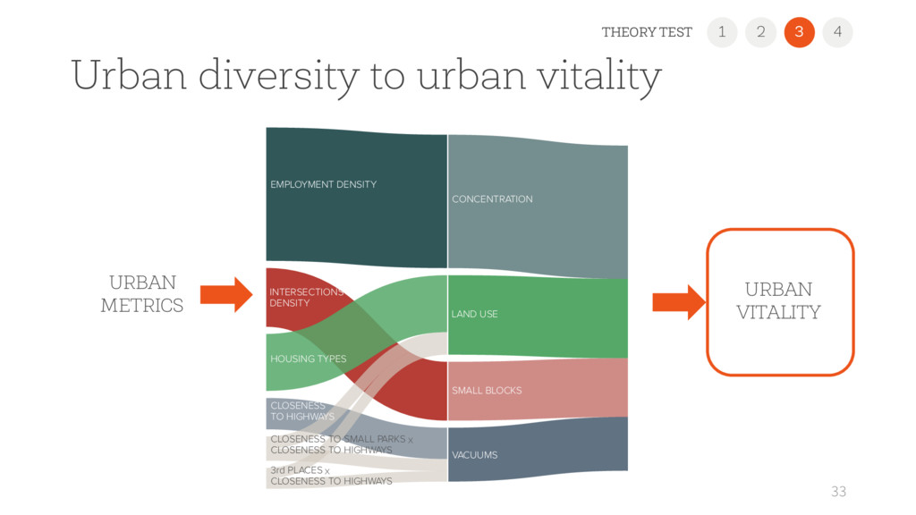Urban diversity to urban vitality 33 CONCENTRAT...
