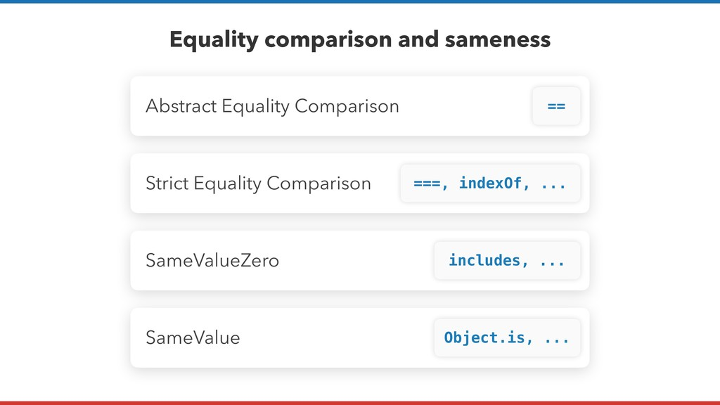 Abstract Equality Comparison Equality compariso...