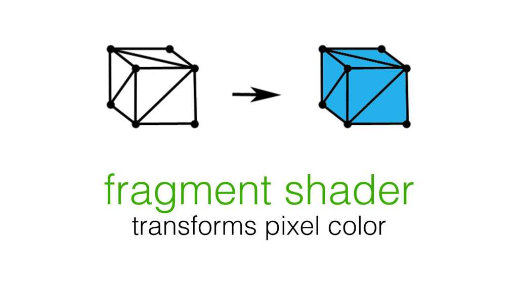 fragment shader transforms pixel color