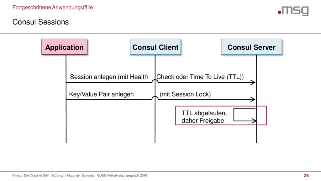 Fortgeschrittene Anwendungsfälle Consul Session...