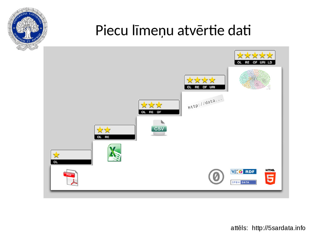 Piecu līmeņu atvērtie dati attēls: http://5sard...