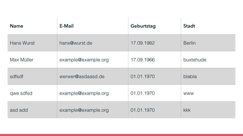 Name E-Mail Geburtstag Stadt Hans Wurst hans@wu...