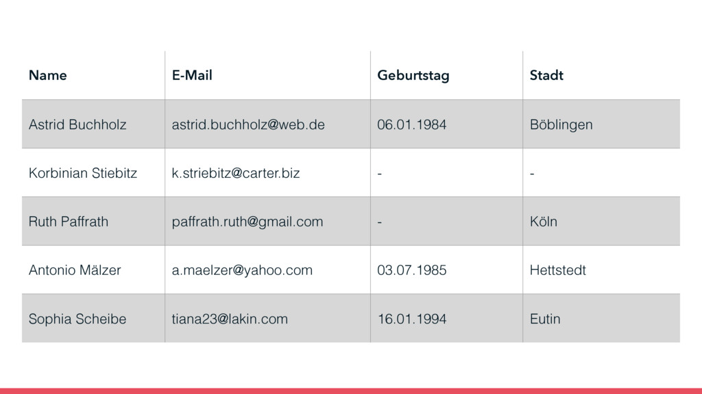 Name E-Mail Geburtstag Stadt Astrid Buchholz as...