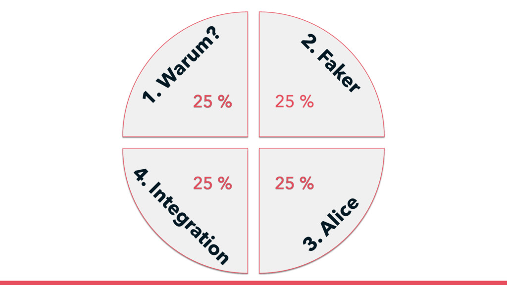 25 % 25 % 25 % 25 % 2. Faker 3. A lice 4. Integ...