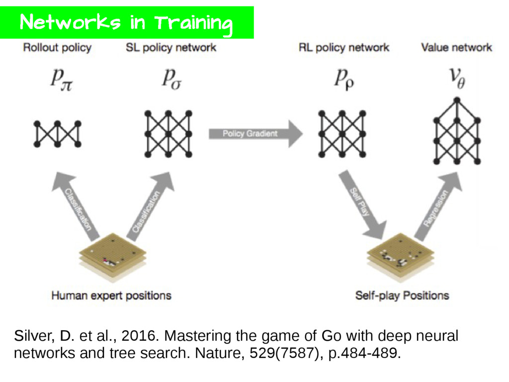 Silver, D. et al., 2016. Mastering the game of ...