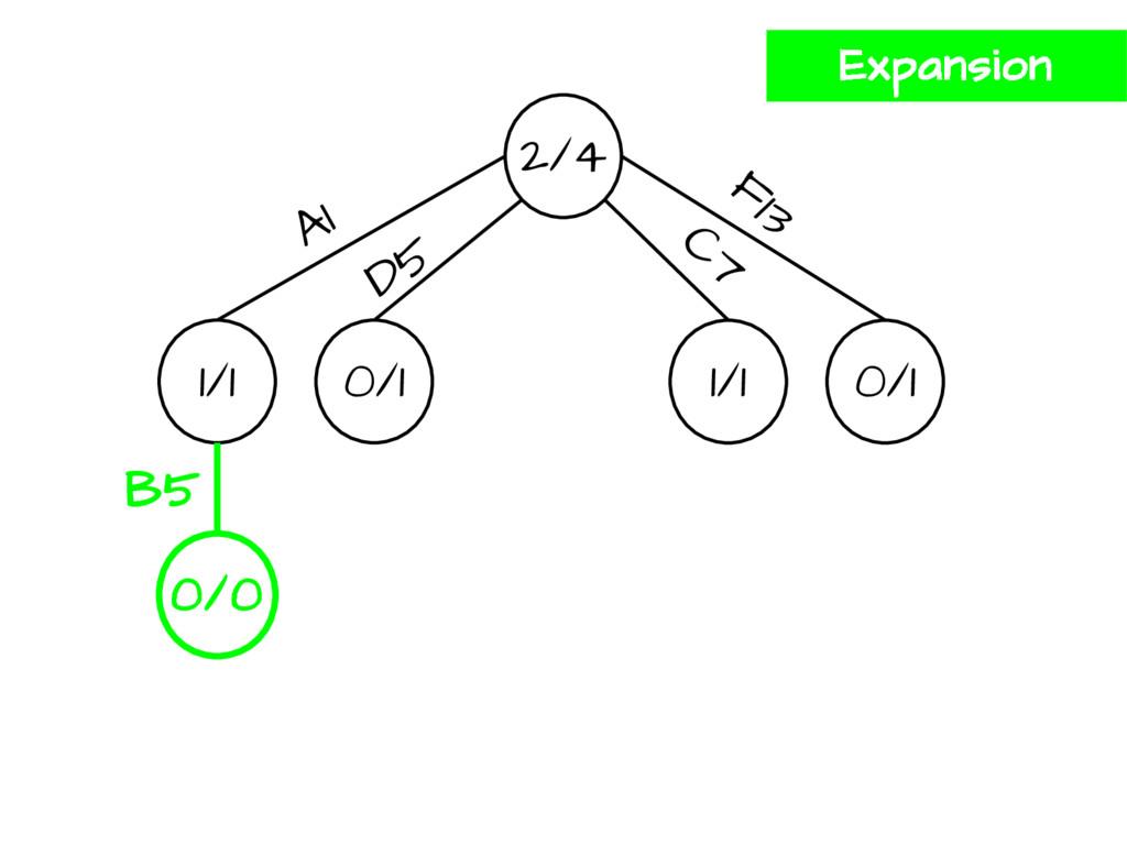 2/4 1/1 0/1 1/1 0/1 A1 D5 F13 C7 0/0 B5 Expansi...