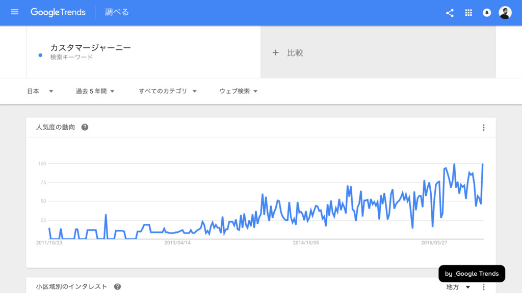 by Google Trends