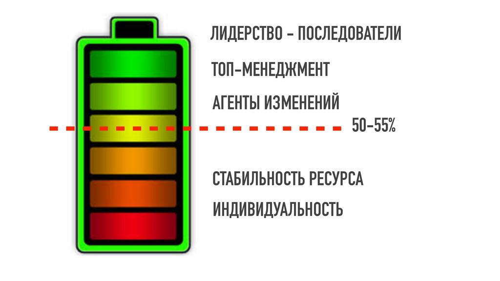 50-55% ЛИДЕРСТВО - ПОСЛЕДОВАТЕЛИ ТОП-МЕНЕДЖМЕНТ...