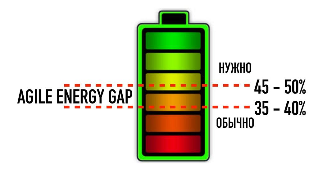 45 - 50% 35 - 40% НУЖНО ОБЫЧНО AGILE ENERGY GAP