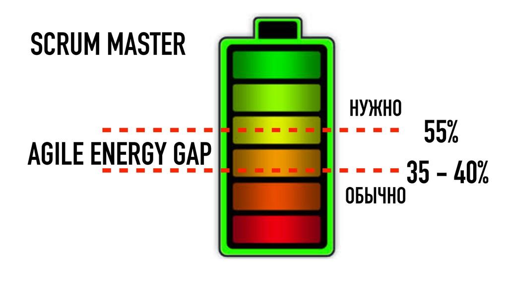 55% 35 - 40% НУЖНО ОБЫЧНО AGILE ENERGY GAP SCRU...