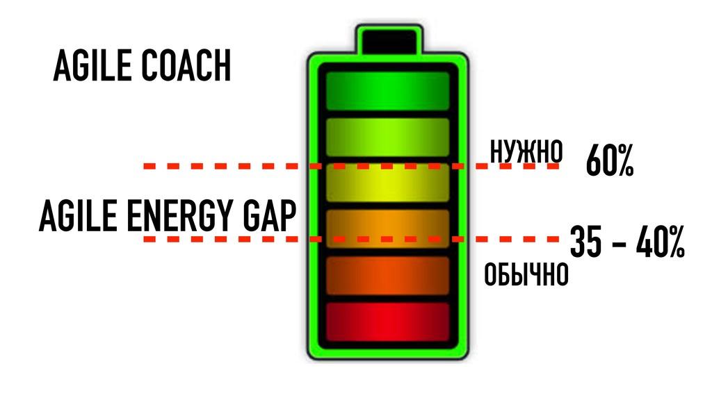 60% 35 - 40% НУЖНО ОБЫЧНО AGILE ENERGY GAP AGIL...