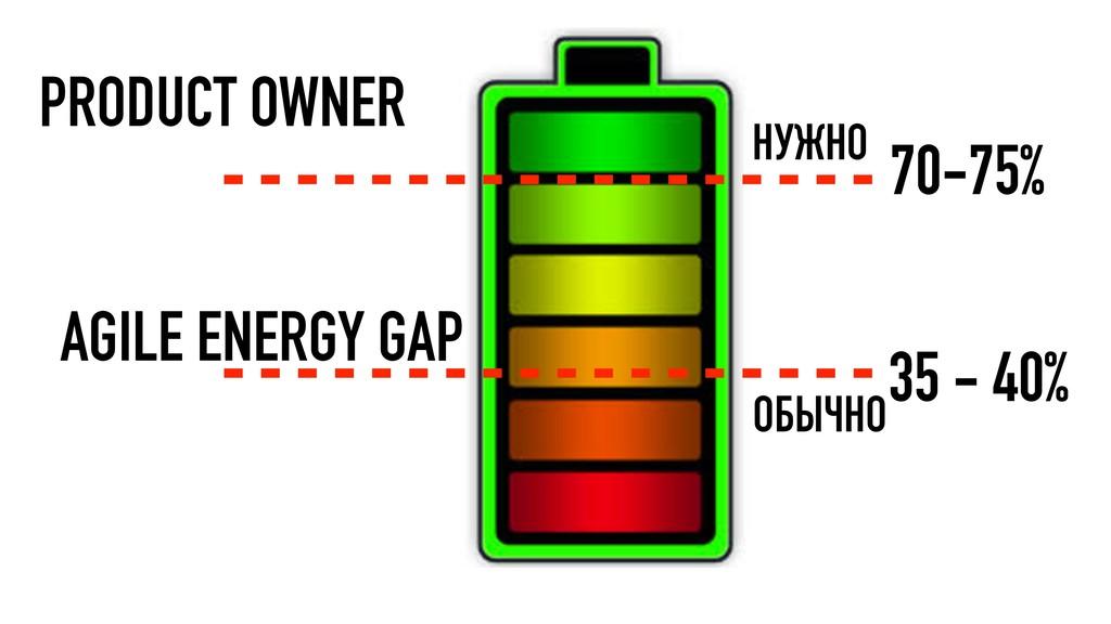 70-75% 35 - 40% НУЖНО ОБЫЧНО AGILE ENERGY GAP P...